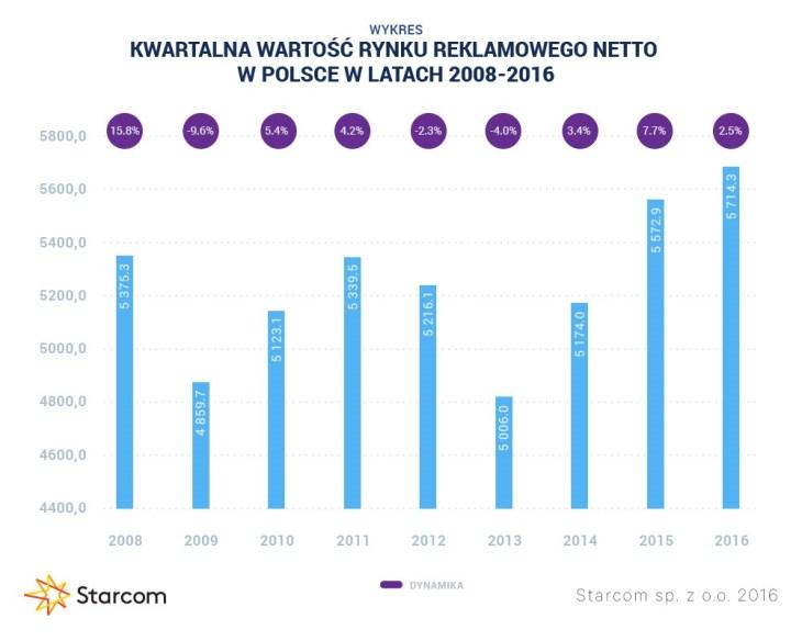 Wykres 1 Starcom rynek reklamu Q3