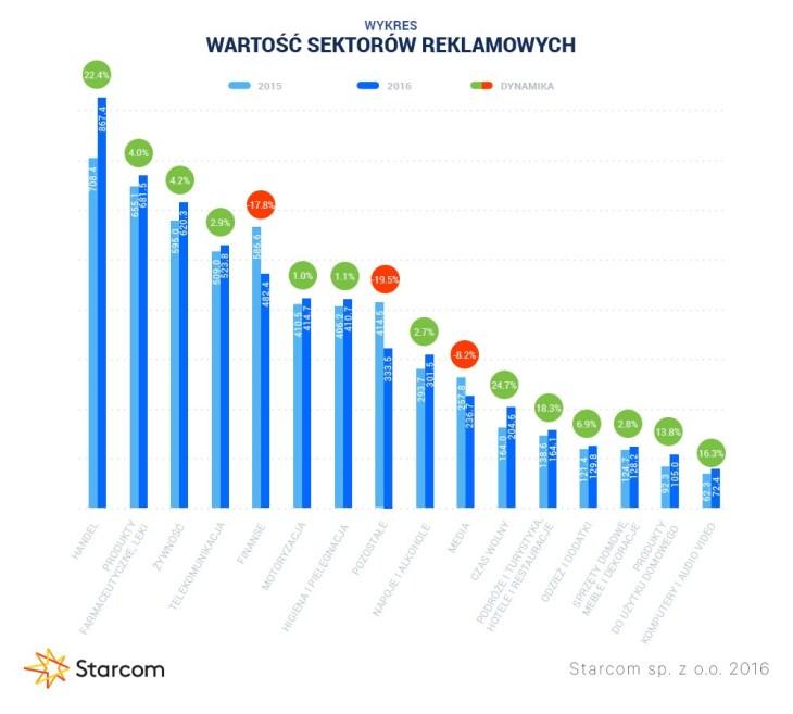 Wykres 2 Starcom rynek reklamy Q3