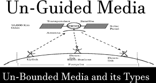 unguided media in computer network