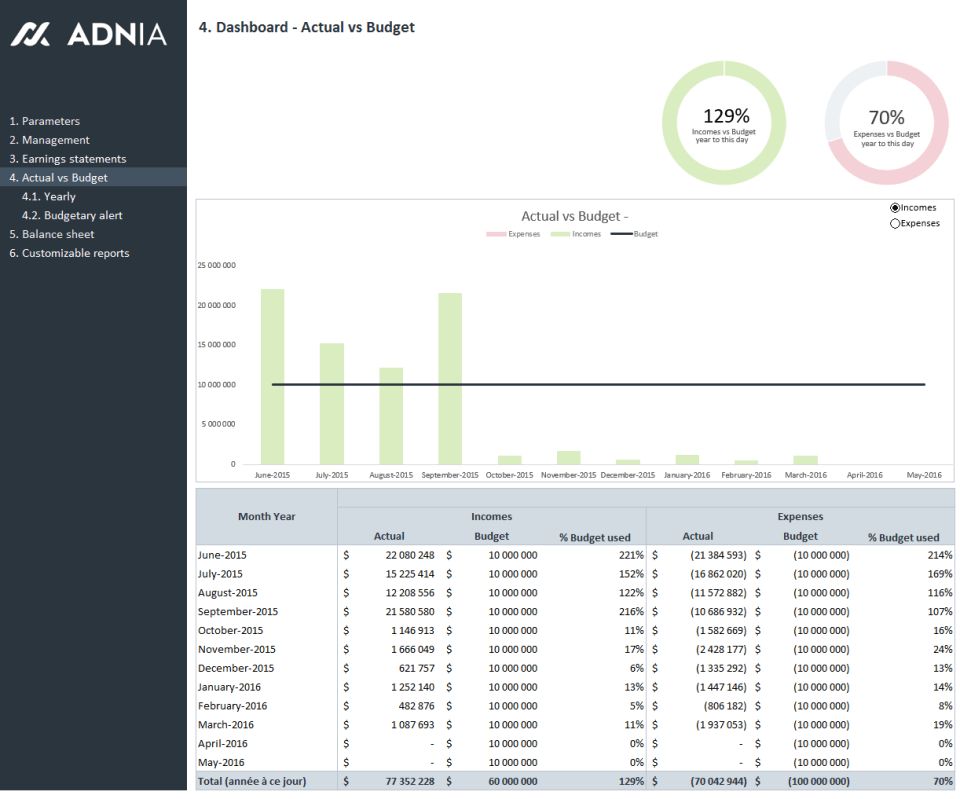 Adnia Finance 360 – Your company's financial performance at a glance, Adnia Solutions
