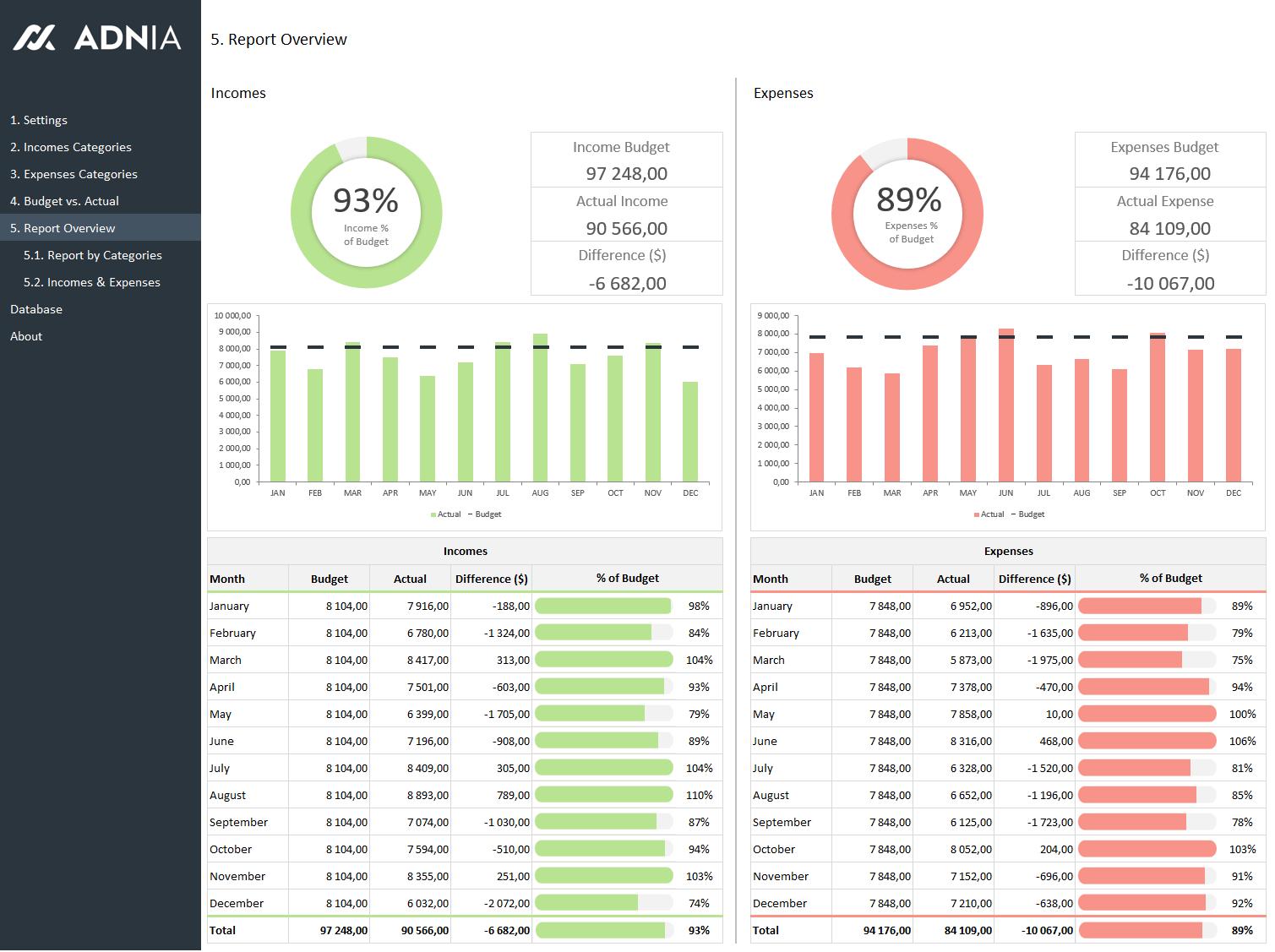 Modele Excel Budget Vs Reel