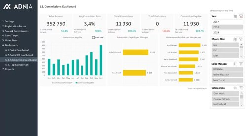 11 - Sales KPI and Commission Tracker Template - Sales Commissions Dashboard