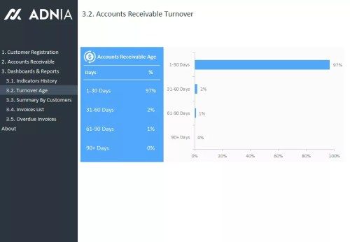 Accounts Receivable Dashboard Template - Turnover