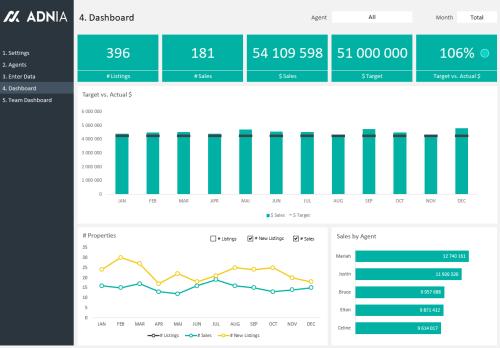 Real Estate Agent Dashboard - Dashboard