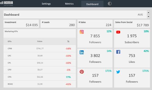 Social Media Dashboard Template - Light Dashboard