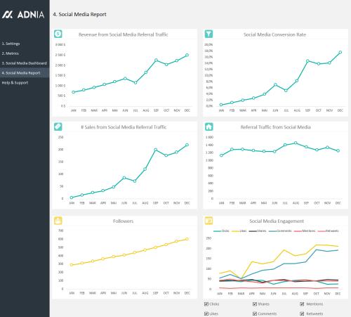 Social Media KPI Report
