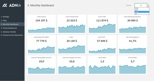 Financial Metrics Dashboard Template - Monthly Dashboard