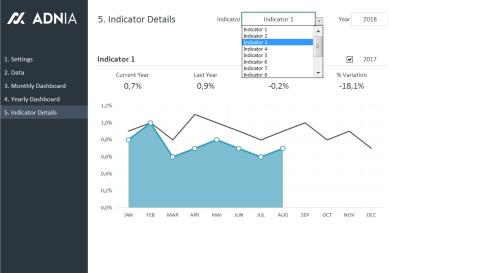 Dashboard Excel Template - Indicator Details