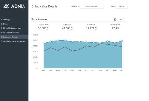 Financial Metrics Dashboard Template - Indicator Details