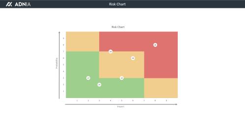 Risk Assessment Chart Template