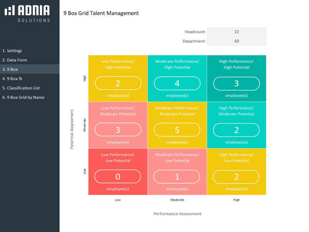 9 Box Grid Talent Management Template - Report