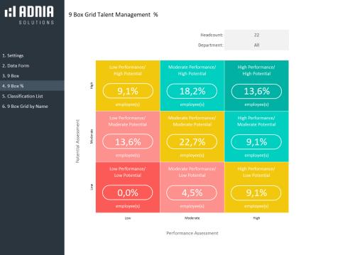 9 Box Grid Talent Management Template - % 9 Box