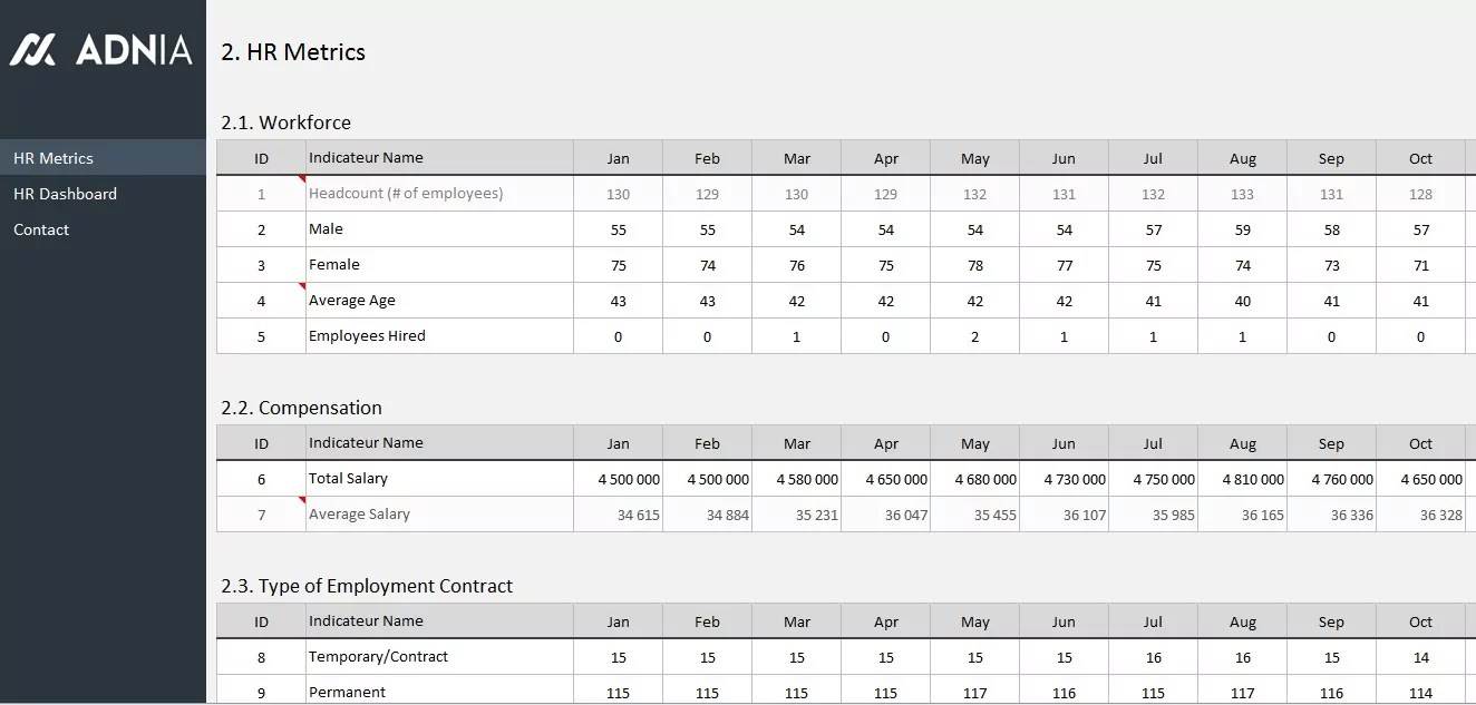 Download free hr metrics templates in excel. Hr Dashboard Template Adnia Solutions