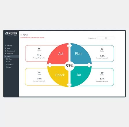 Deming Cycle PDCA Template