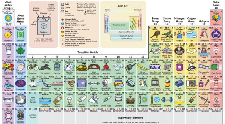 Descubre para qu usamos cada elemento qumico con esta tabla descubre para qu usamos cada elemento qumico con esta tabla peridica interactiva 1900 h urtaz Images