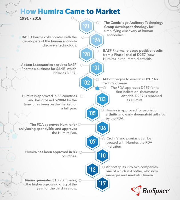 How Humira Came to Market timeline infographic