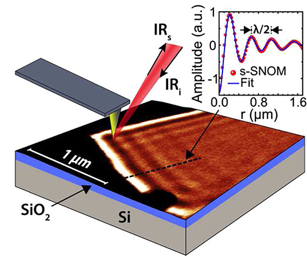New insight into graphene plasmons
