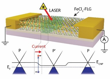 An Extraordinary Photodetector!