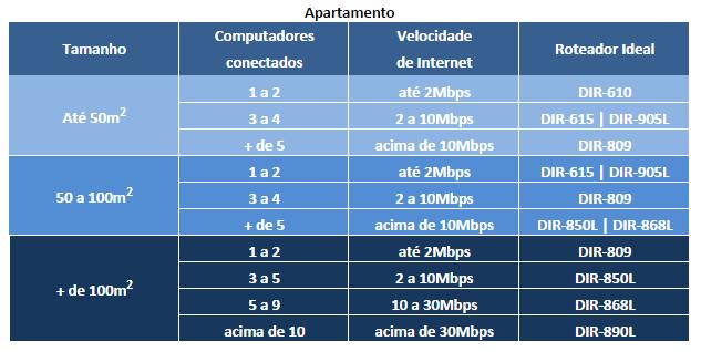 dicas d-link roteadores e wi-fi