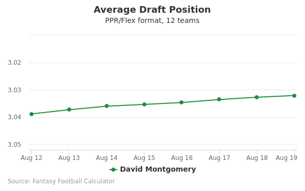 David Montgomery Average Draft Position