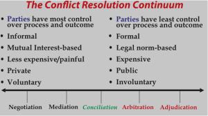 the-conflict-resolution-continuum