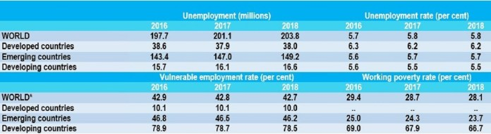 ILO: Global unemployment expected to rise by 3.4 million in 2017