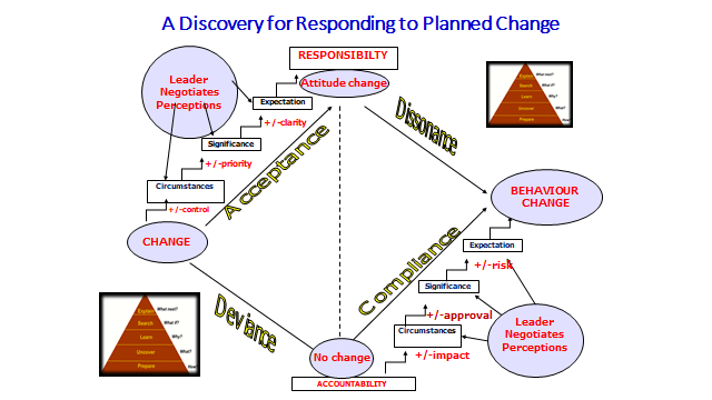 Change must be planned