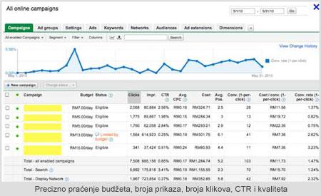 Покретање Google кампање