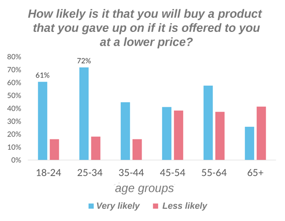 Will you buy a product offered at a lower price?