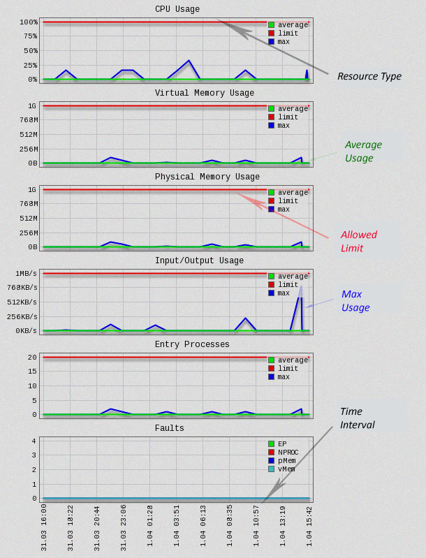 how to keep track of internet usage