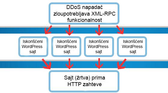 DDoS napad - iskoriscenje XML-RPC funkcionalnosti na WordPressu