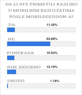 мобилегеддон резултати гласања