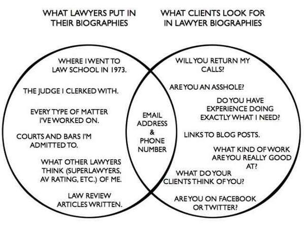 What lawyers clients want in bios