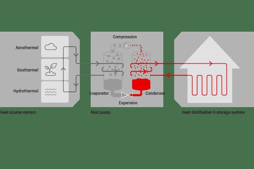 principiul de functionare pompe de caldura