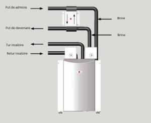 Review pompa de caldura apa apa WOLF BWW -1