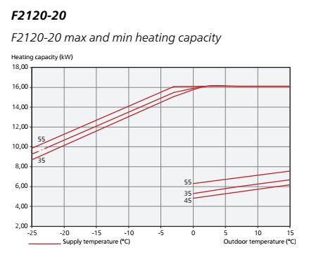 evolutie capacitate pompa de caldura Nibe F2120