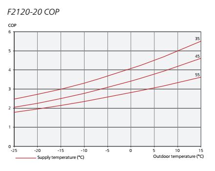 cop pompa de caldura aer apa nibe F2120 - 20