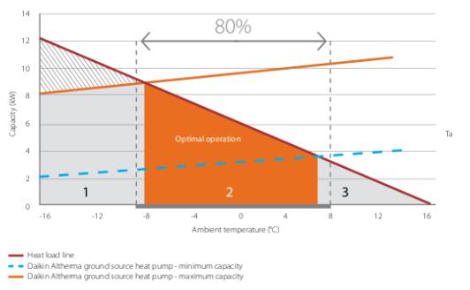 Ce ne ne facem cu pompa de caldura la – 40 de grade Celsius?
