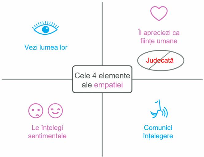 Cele 4 elemente ale empatiei