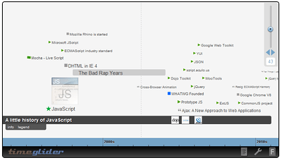 jQuery Timeline (Click for Demo)