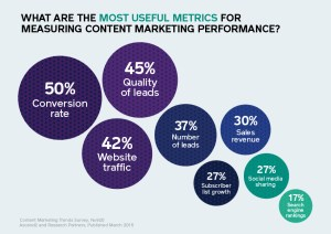 Ascend2-studioD-most-useful-metrics-measuring-content-marketing-performance-1ac9af2104786c2d8c94d6180e21a820252e0082