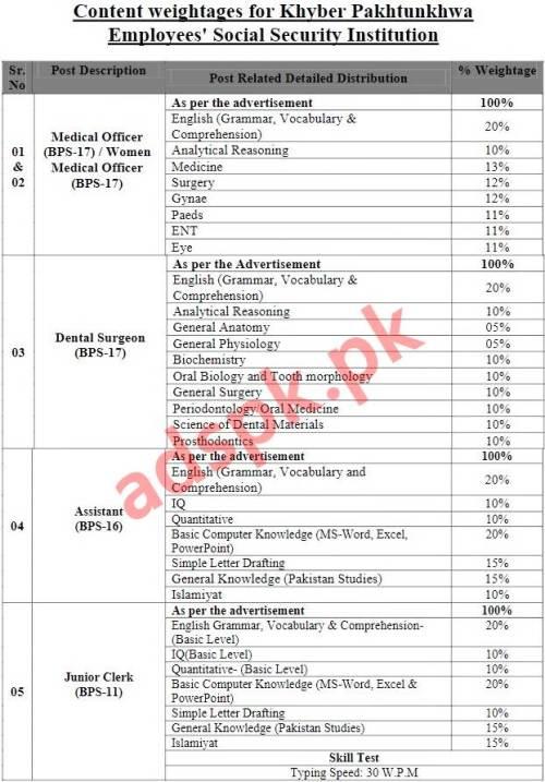43 Jobs Employees Social Security Institution ESSI KPK Jobs 2020 NTS Written Test MCQs Syllabus Paper for Medical Officer Women Medical Officer Dental Surgeon Assistant Junior Clerk Junior Clinical Technicians