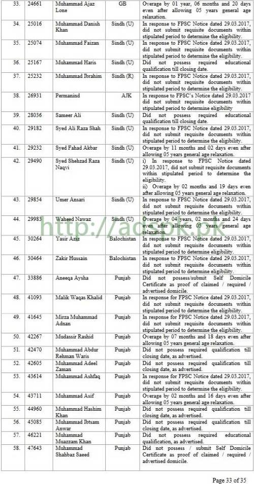 FPSC Results 471 Inspector Inland Revenue Provisionally Pre-selected Results F.4-277/2016 in Revenue Division Federal Board Of Revenue Results Updated on 14-07-2017 by Federal Public Service Commission Islamabad