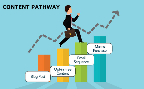 Email marketing Content Pathway