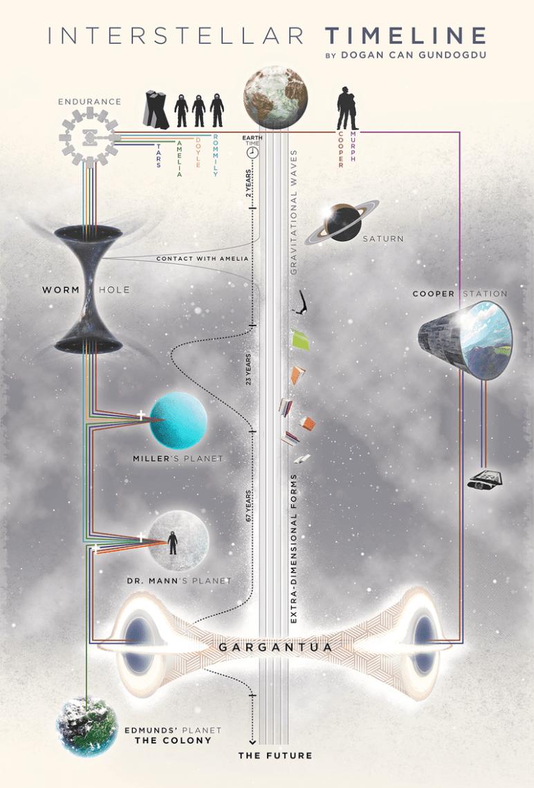 캔바(Canva) 인포그래픽 2