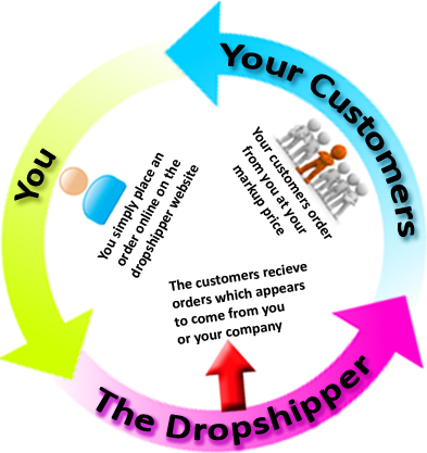 Xsales Dropshipping Services