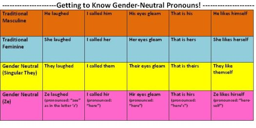 Gender Expression Terms