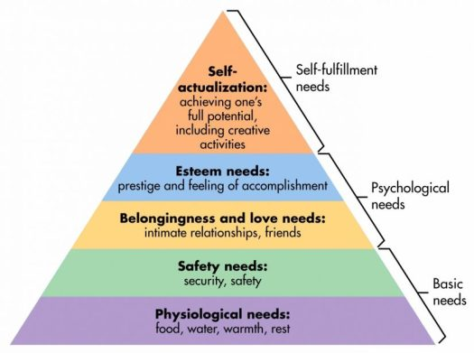 Maslow's Hierarchy Graph Image