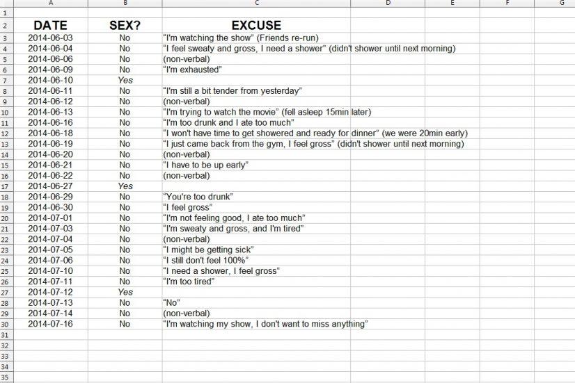 Reddit Spreadsheet of Sexual Advances Image