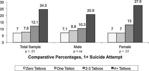 Graph of people with tattoos who have had suicide attempts